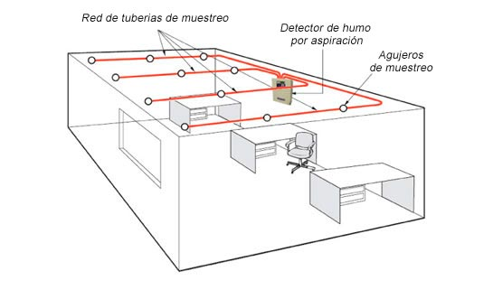 Sistema de detección por aspiración